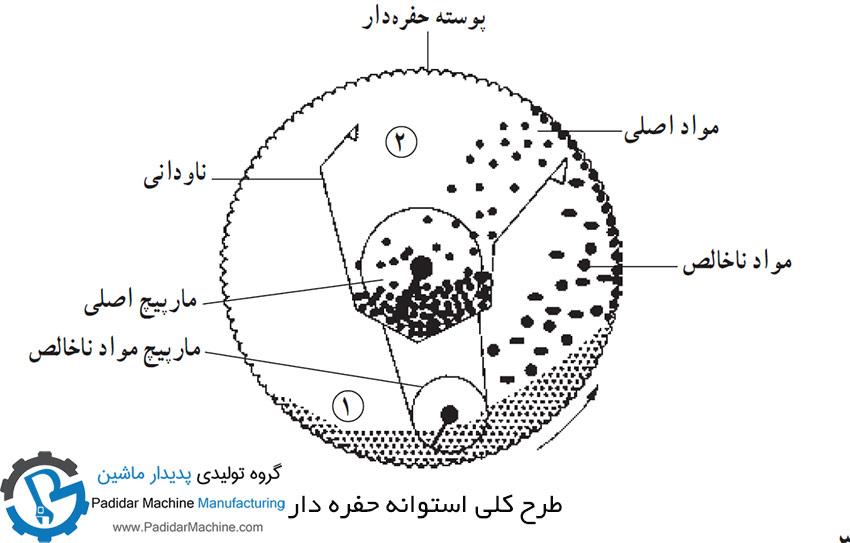 استوانه حفره دار در دستگاه بوجاری